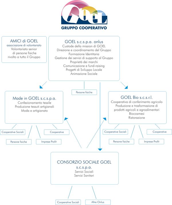 Organigramma Gruppo GOEL